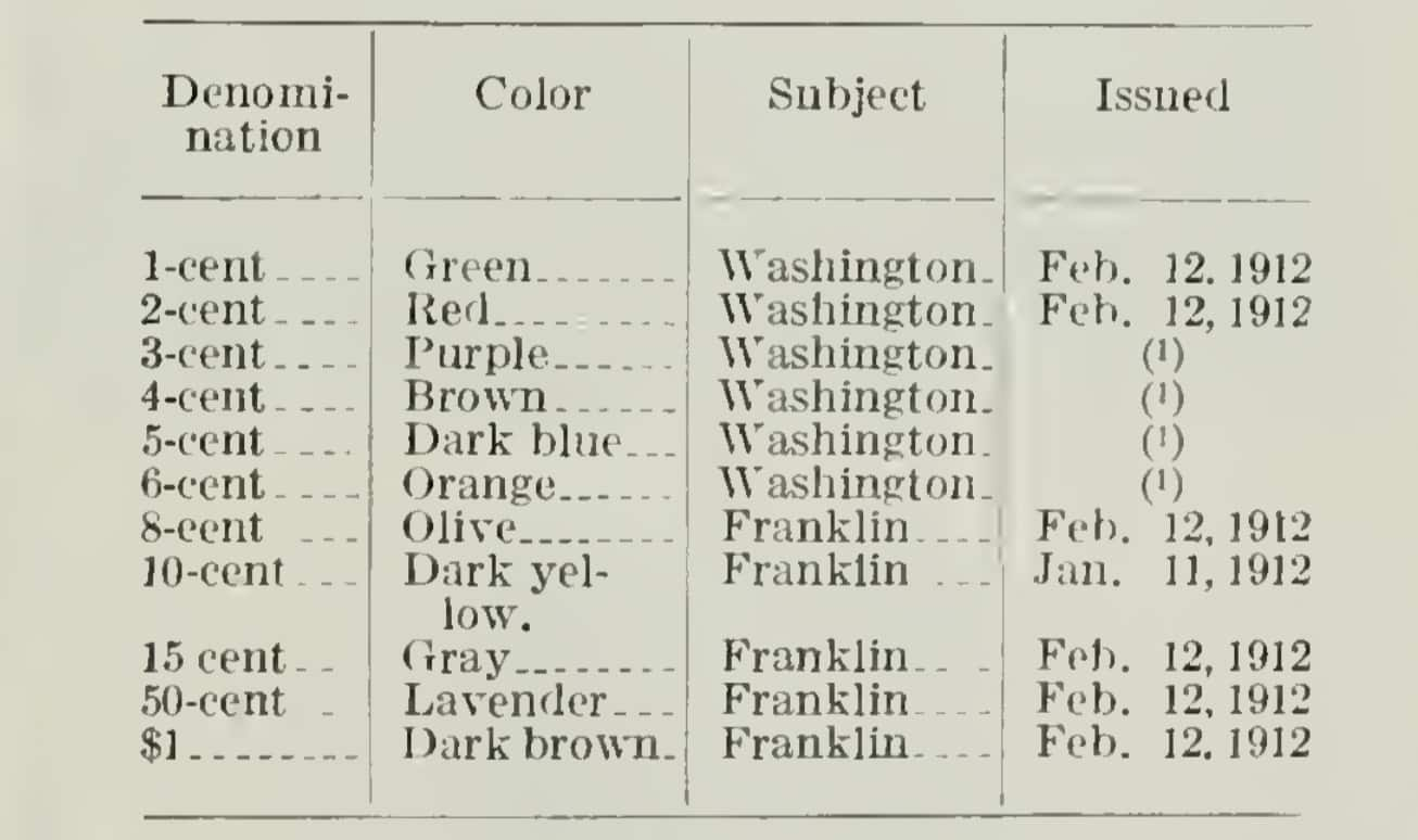 A list of Ordinary US Postage Stamps of 1912
