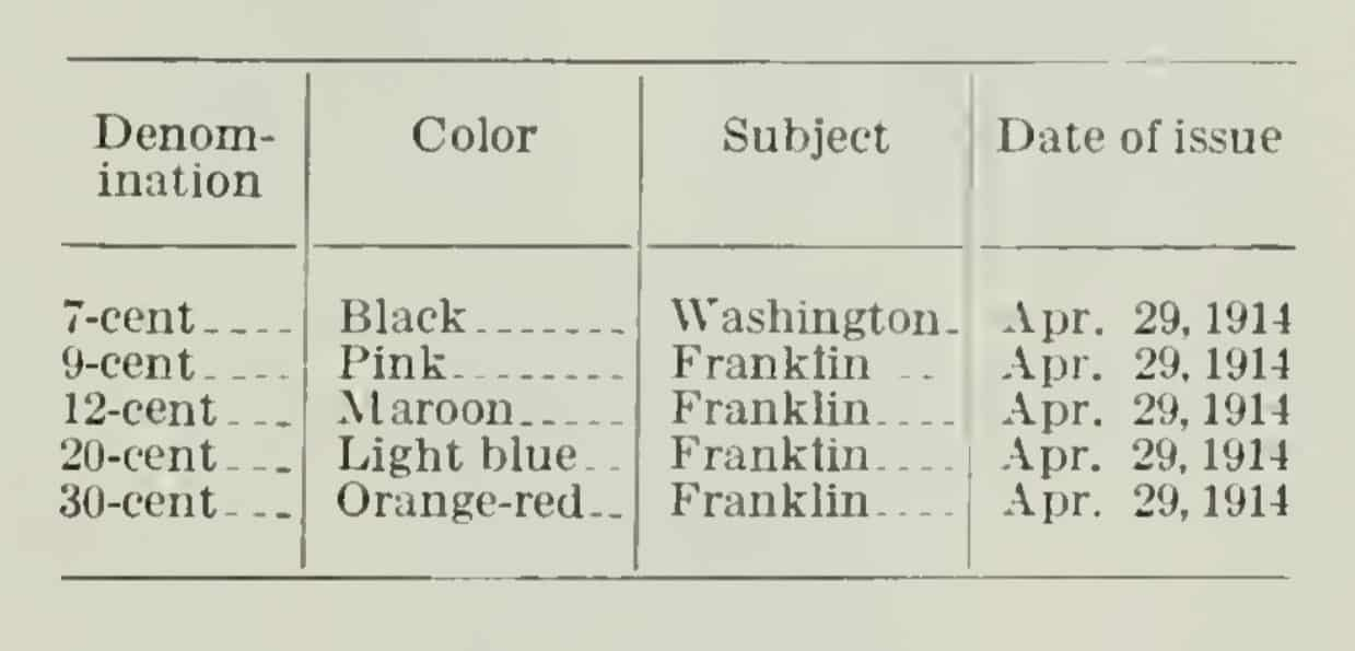 Description of Ordinary US Postage Stamps of 1914