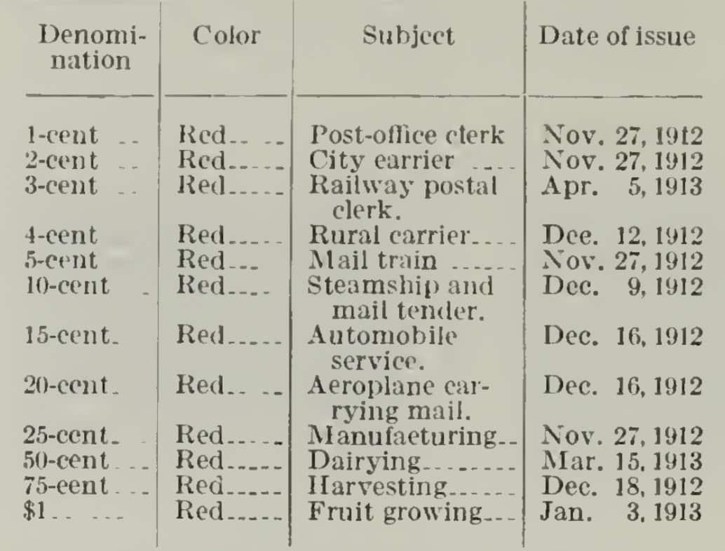 Parcel-Post of 1912-13 Description